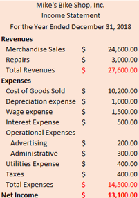 <ul>  <li>To find the Net Income, we simply subtract expenses from revenues.</li>  <li>To find the Gross Margin, we subtract COGS from Revenue -> $27,600 - $10,200 = $17,400</li>  <li>To find EBIT, we subtract Interest Expense and Tax from Net Revenue -> $27,600 - ($10,200 + $500) = $16,900</li>  <li>To find EBITDA, we subtract depreciation from EBIT -> $16,900 - $1,000 = $15,900</li> </ul>